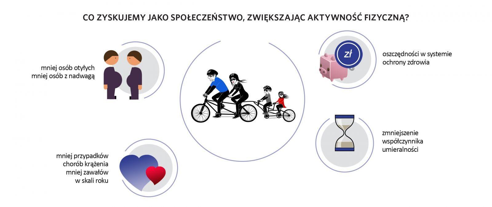 Infografika- aktywność fizyczna